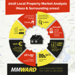 MMWard Property Stats 2018 Overview